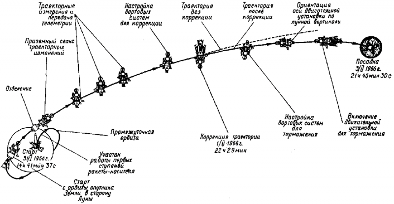 Траектория выведения, полета и посадки на Луну при старте с околоземной орбиты. Источник https://coollib.com/b/98385/read
