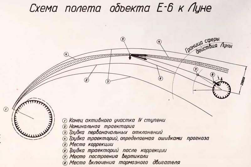 Схема полёта «Объекта Е-6». Из архива РГАНТД. Ф. 213. Оп. 1-1. Д. 86. Л. 23