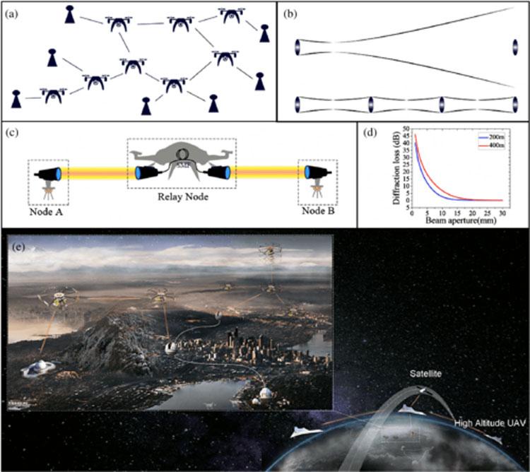 """Китайцы смогли развернуть опытную сверхзащищённую квантовую сеть с помощью дронов"""""""