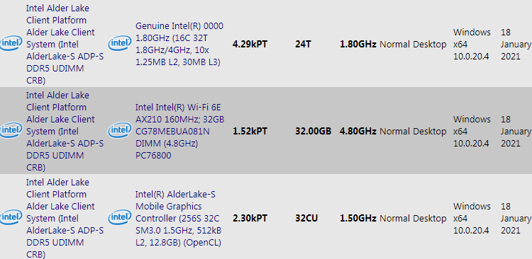 Образец процессора Intel Alder Lake-S продемонстрировал частоту 4 ГГц и поддержку DDR5-4800