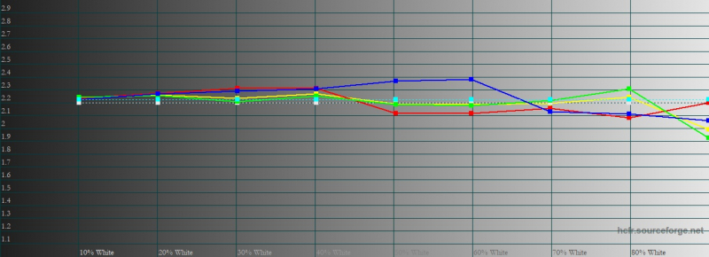 Motorola Razr 5G, гамма в режиме «яркие цвета». Желтая линия – показатели Motorola Razr 5G, пунктирная – эталонная гамма