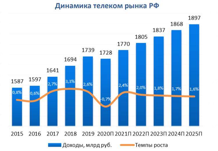 """Российский рынок телекоммуникаций показал в 2020 году худшую динамику за всю историю"""""""