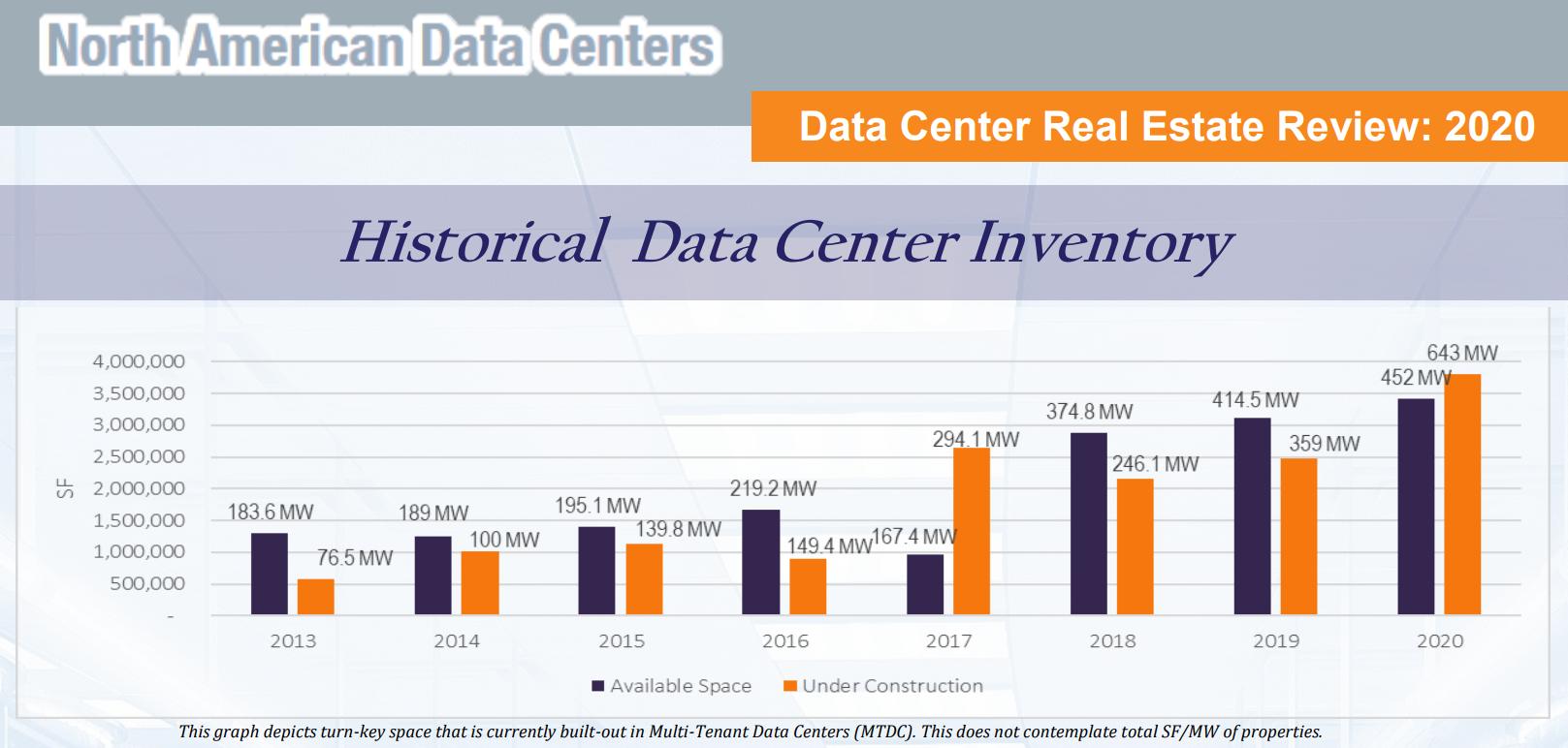 Facebook, Microsoft и TikTok по итогам 2020 года стали лидерами в аренде дата-центров