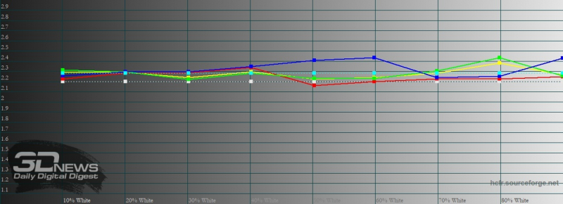 Xiaomi Mi 10 Ultra, гамма в режиме «исходные цвета». Желтая линия – показатели Mi 10 Ultra, пунктирная – эталонная гамма