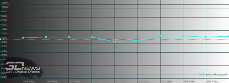 Xiaomi Mi 10 Ultra, цветовая температура в режиме «исходные цвета». Голубая линия – показатели Mi 10 Ultra, пунктирная – эталонная температура