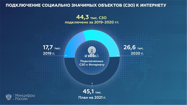 """Доступ в интернет в 2020 году получили более 25 тыс. социально значимых объектов России"""""""