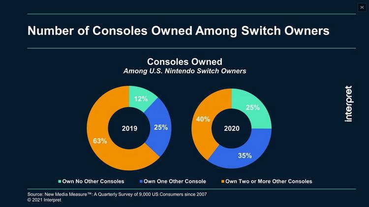 Данные опроса: Nintendo Switch всё чаще становится для игроков единственной консолью