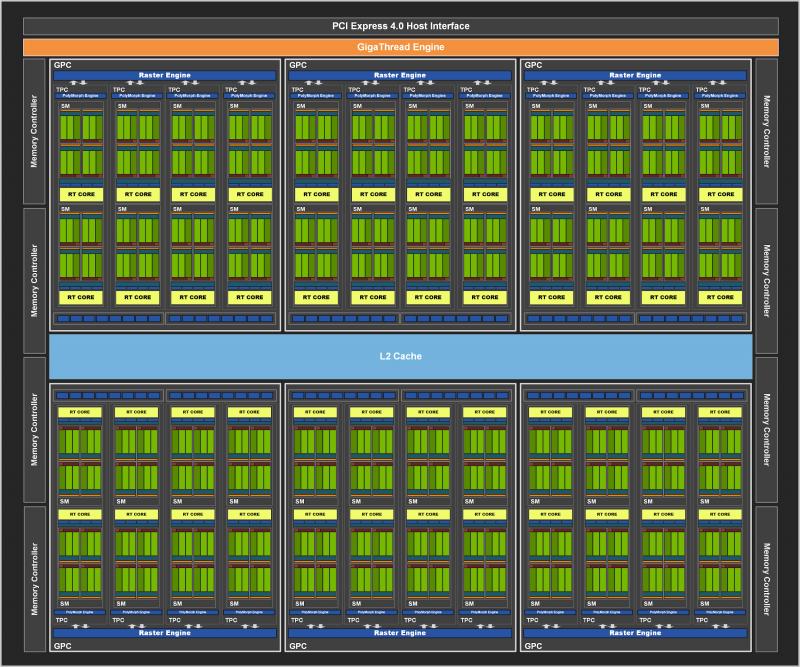 Блок-схема графического процессора NVIDIA GA104