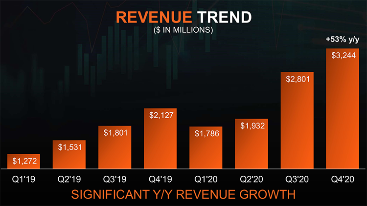 AMD again set quarterly revenue record, but no deficit promise to beat