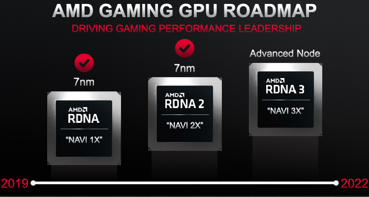 AMD promises to introduce all graphics cards with RDNA 2 architecture by the end of the year