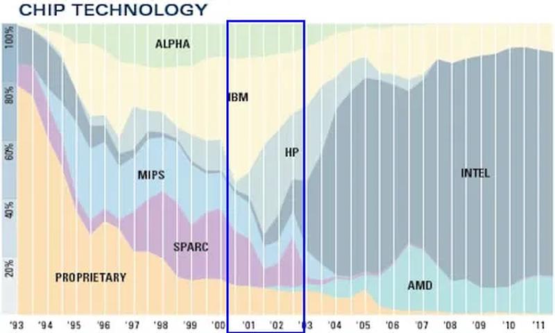 2000-2003 годы: доля процессоров Sun SPARC довольно велика, победное шествие x86 только начинается