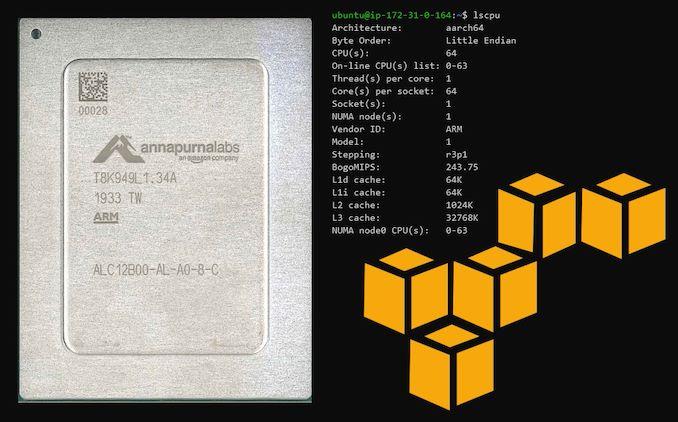 AWS Graviton2: 64 ядра, 32 Мбайт L3, ARM Neoverse N1