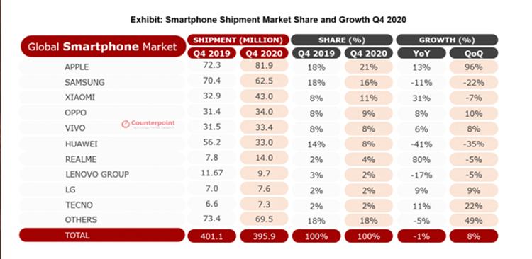 Сравнительная таблица по продажам смартфонов разными компаниями