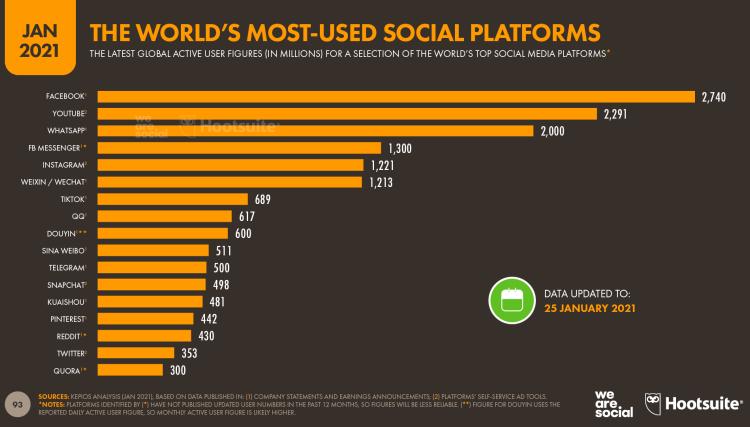 Telegram впервые обогнал Twitter и Snapchat по количеству пользователей