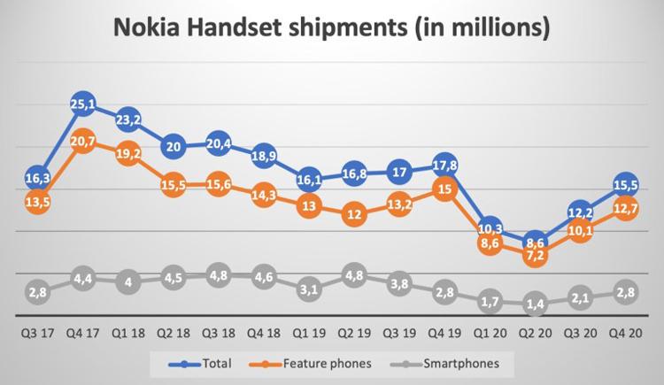 Nokia находится лишь на пятнадцатом месте в рейтинге поставщиков смартфонов