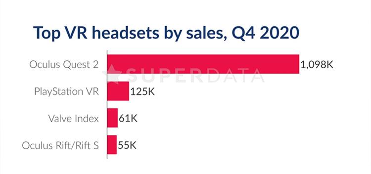 Статистика: SuperData