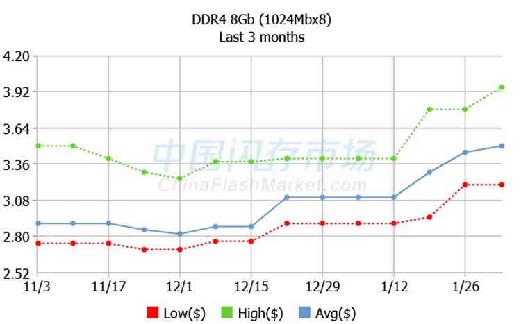 Динамика цен на чипы DDR4 8 Гбит. Источник изображения: ChinaFlashMarket.com