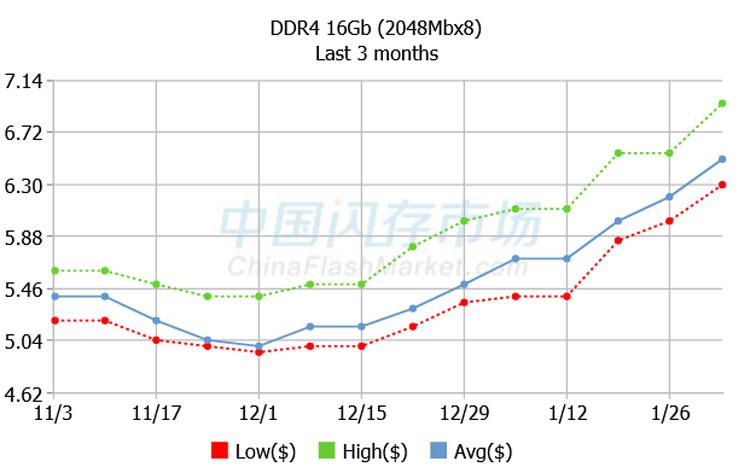 Динамика цен на спотовом рынке на чипы DDR4 16 Гбит. Источник изображения: ChinaFlashMarket.com