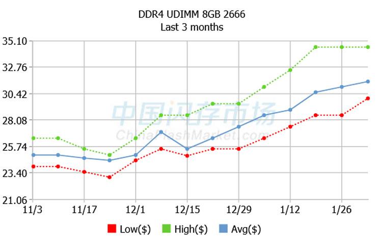 Динамика цен на спотовом рынке на модули памяти DDR4 16 Гбайт. Источник изображения: ChinaFlashMarket.com