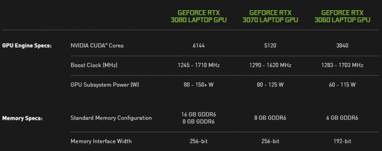 Опубликованы первые тесты мобильной GeForce RTX 3060: в среднем до 22 % быстрее, чем мобильная GeForce RTX 2060