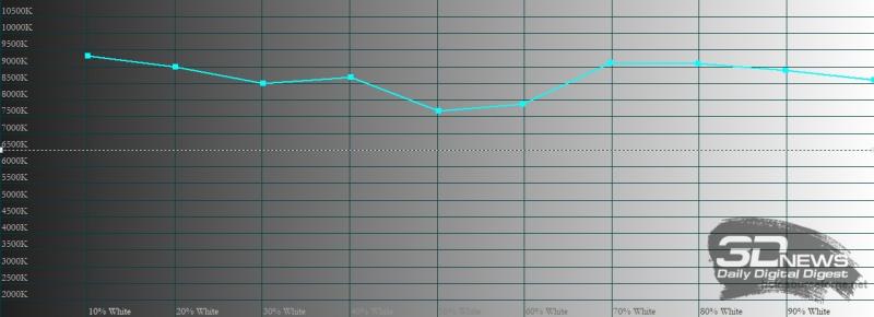 Infinix Note 8 , цветовая температура. Голубая линия – показатели Infinix Note 8, пунктирная – эталонная температура