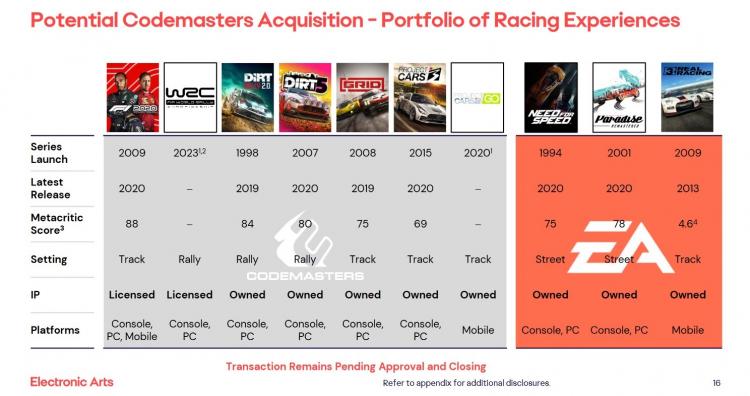 Принадлежащие Codemasters (слева) и Electronic Arts (справа) гоночные серии