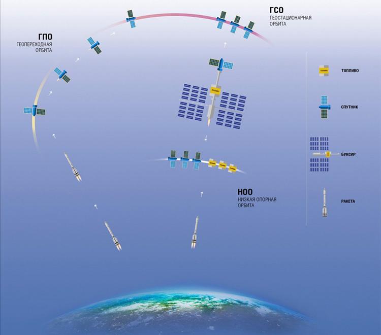 Концепция выведения спутников на орбиты при помощи межорбитального буксира с ЭРД высокой мощности
