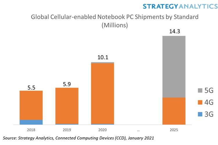 На фоне пандемии взлетели продажи компьютеров с поддержкой 4G и 5G