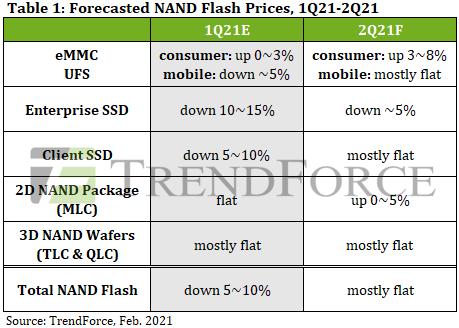 Прогноз по динамике цен на модули NAND, SSD и пластины с чипами NAND. Источник изображения: TrendForce