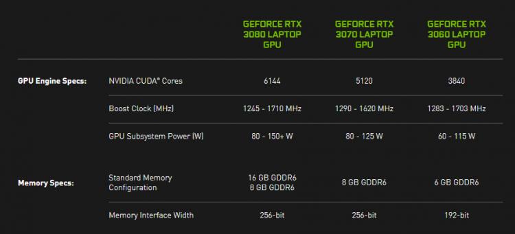 NVIDIA потребовала от производителей ноутбуков не скрывать характеристики используемых GPU