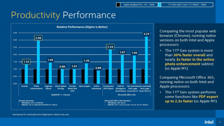 """Intel попыталась выставить Apple M1 в невыгодном свете на фоне Tiger Lake"""""""