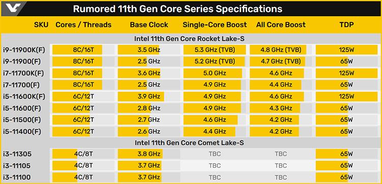 Технические характеристики Intel Core 11-го поколения Rocket Lake-S