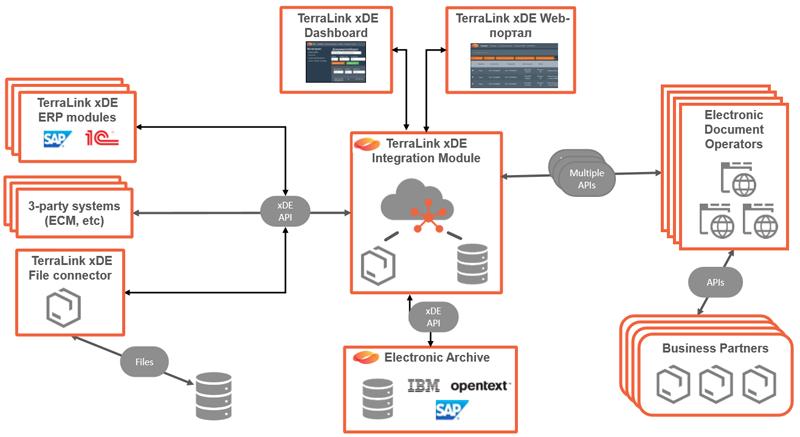 Архитектура системы электронного документооборота TerraLink xDE