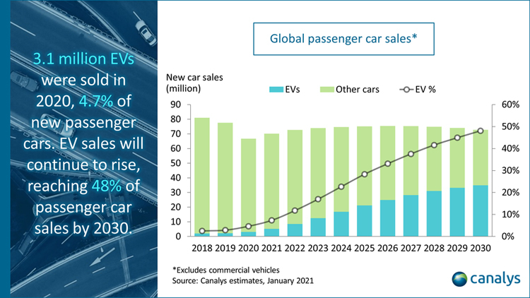 Продажи электромобилей рванули вверх на фоне общего падения спроса на автомобили