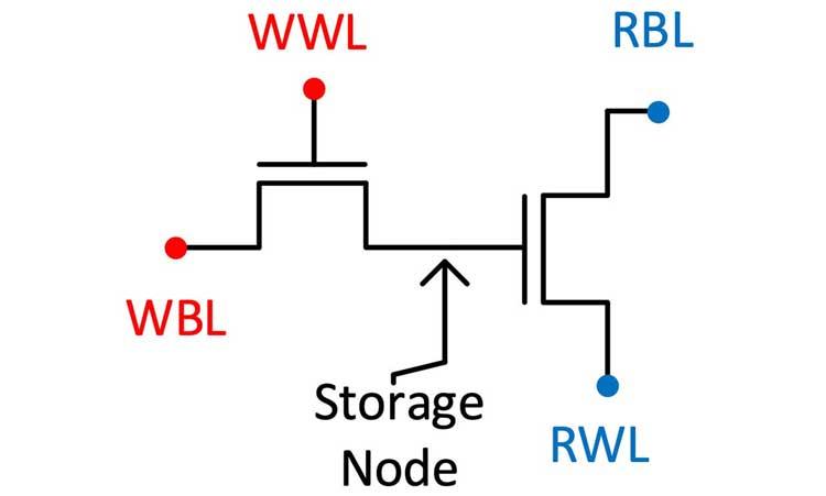Принципиальная схема ячейки памяти 2T0C. Источник изображения: University of Notre Dam