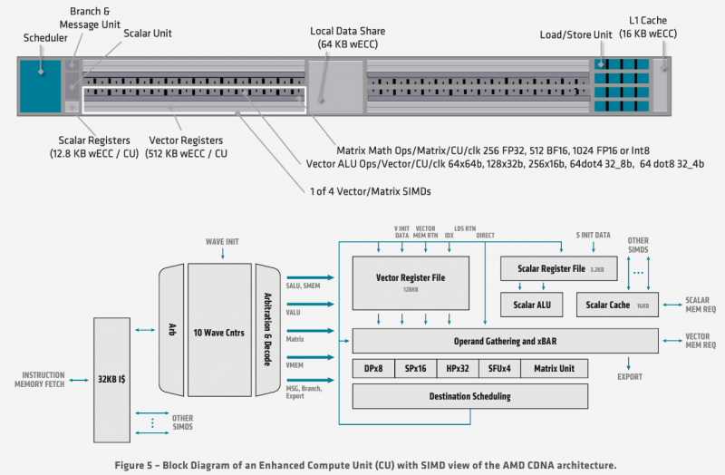 Структурная схема вычислительных модулей в MI100