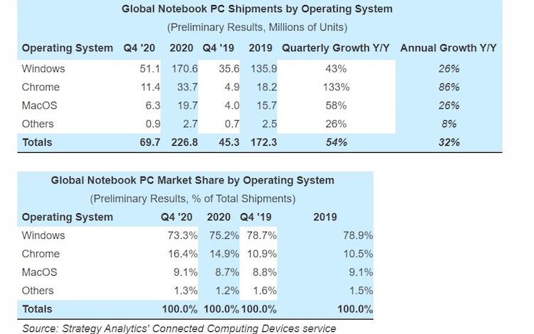 Поставки ноутбуков в четвёртом квартале 2020 года взлетели на 54 %, а хромбуки обогнали MacBook