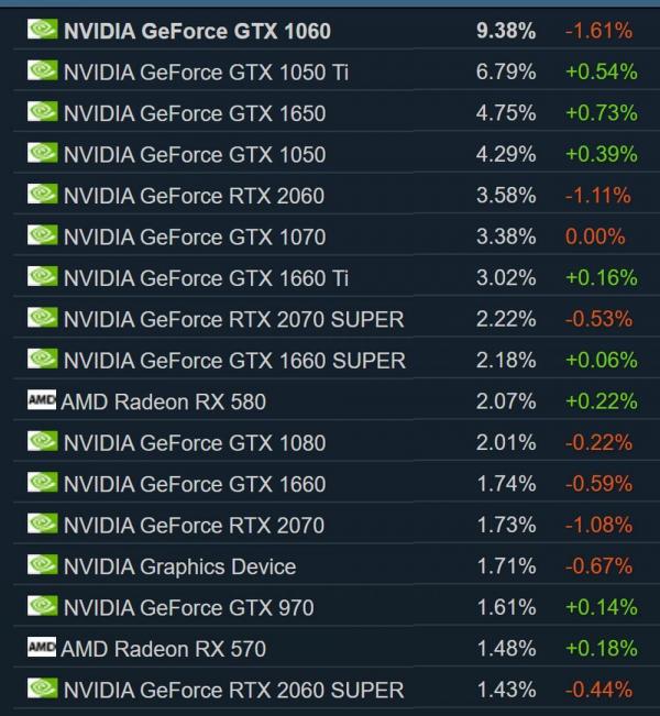 Наиболее популярные видеокарты по данным статистики Steam на 11 февраля 2021 года