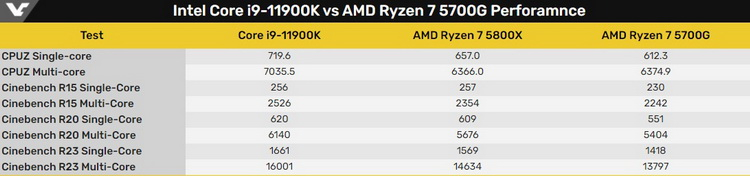 Core i9-11900K сравнили с Ryzen 7 5800X. В синтетике выиграл чип Intel, в играх  AMD