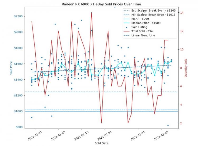 Динамика цен и количество проданных Radeon RX 6900 XT