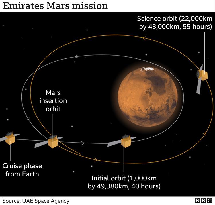 """Арабская межпланетная станция «Надежда» прислала своё первое фото Марса"""""""