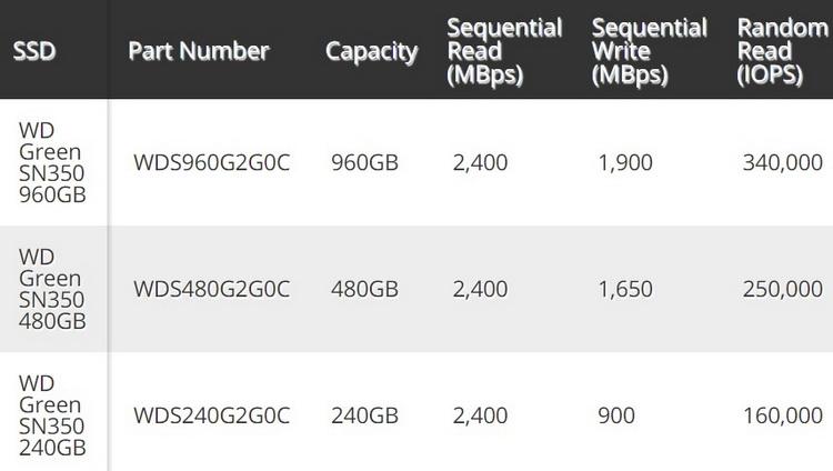 "Western Digital выпустила NVMe-накопители WD Green SN350 с ценой $100 за терабайт"""