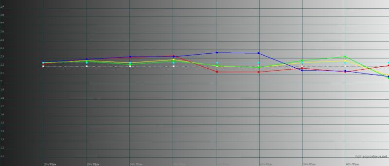 Xiaomi Mi 11, гамма в режиме «исходные цвета». Желтая линия – показатели Mi 11, пунктирная – эталонная гамма