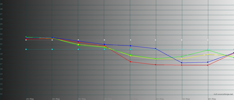 Xiaomi Mi 11, гамма в «насыщенном» режиме. Желтая линия – показатели Mi 11, пунктирная – эталонная гамма
