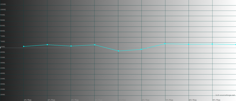 Xiaomi Mi 11, цветовая температура в режиме «исходные цвета». Голубая линия – показатели Mi 11, пунктирная – эталонная температура