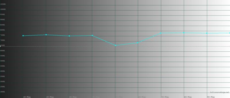 Xiaomi Mi 11, цветовая температура в «насыщенном» режиме. Голубая линия – показатели Mi 11, пунктирная – эталонная температура