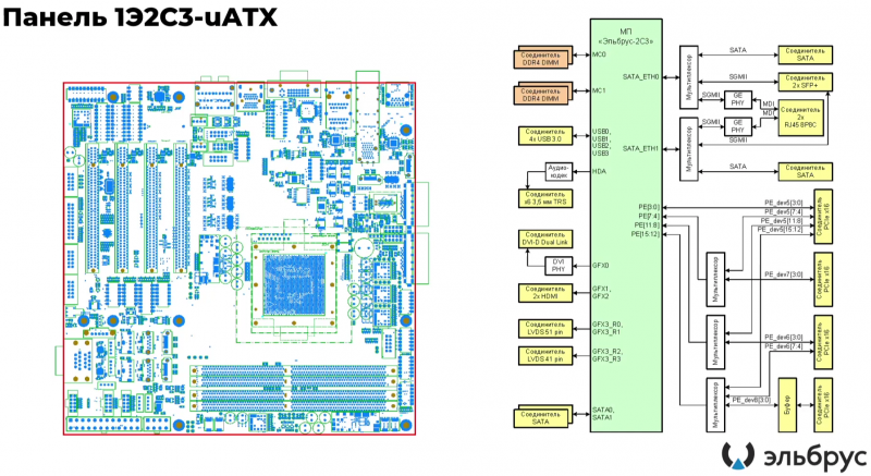 Российские процессоры Эльбрус-16С, Эльбрус-12С и Эльбрус-2С3 получат ядра шестого поколения архитектуры E2K