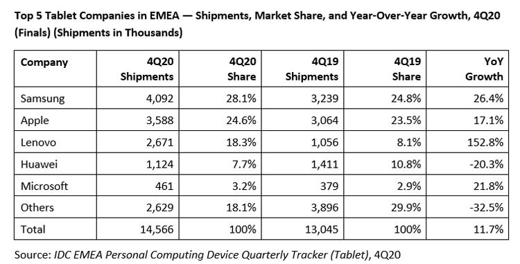 """Samsung захватила больше четверти рынка планшетов в регионе EMEA"""""""