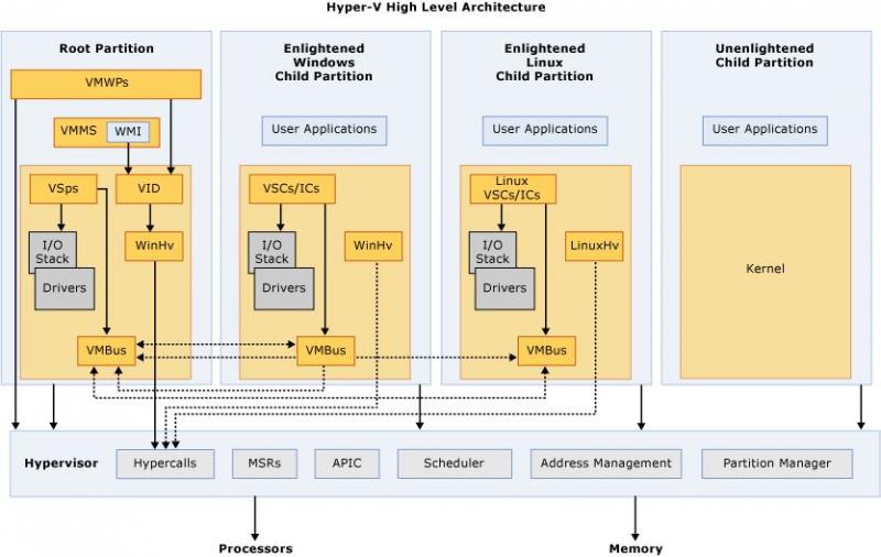 Патчи Microsoft позволят использовать ядро Linux 5.12 в качестве корневого раздела Hyper-V