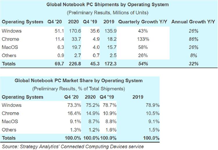Мировые поставки ноутбуков — разбивка по количеству и долям (Strategy Analytics)